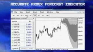 Forex Forecast Indicators and time series prediction systems.