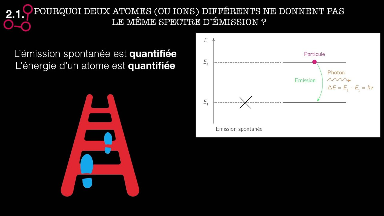 Exercice corrigé #1Bac S - Mécanique quantique dualité ...
