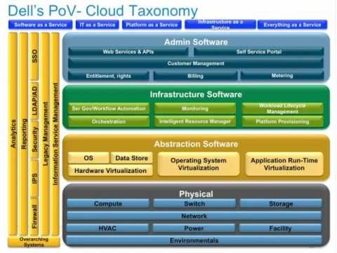 Private Cloud in a Box: Welcome to the Converged Future