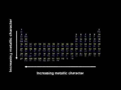 periodic table and metallic character Draw the periodic table and label the electron blocks and areas of non-metals, metals, and metalloids  metallic character (not in book.