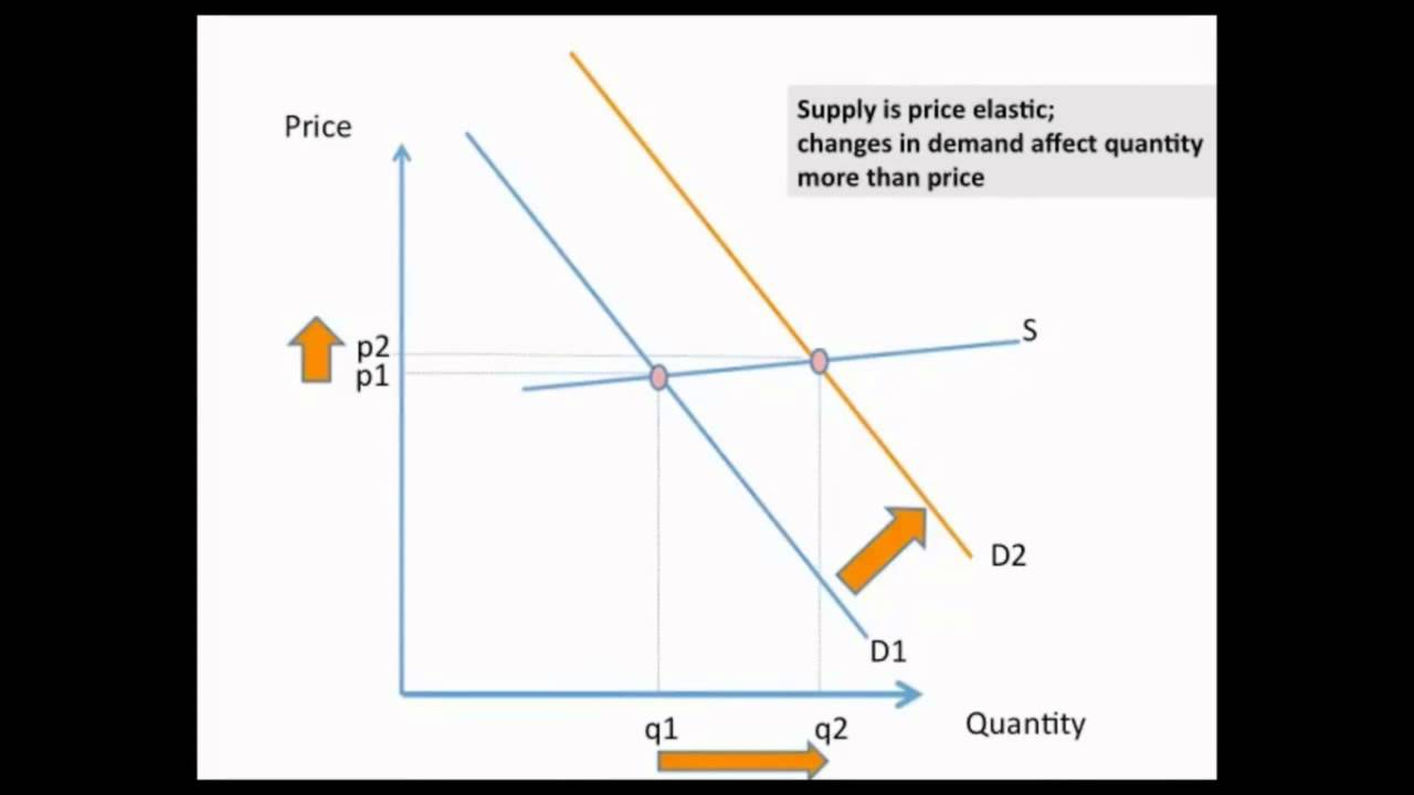 an analysis of the economic concepts of demand supply and elasticity Business development analysis economic & business analysis concepts an example of computing elasticity of demand using if the elasticity.