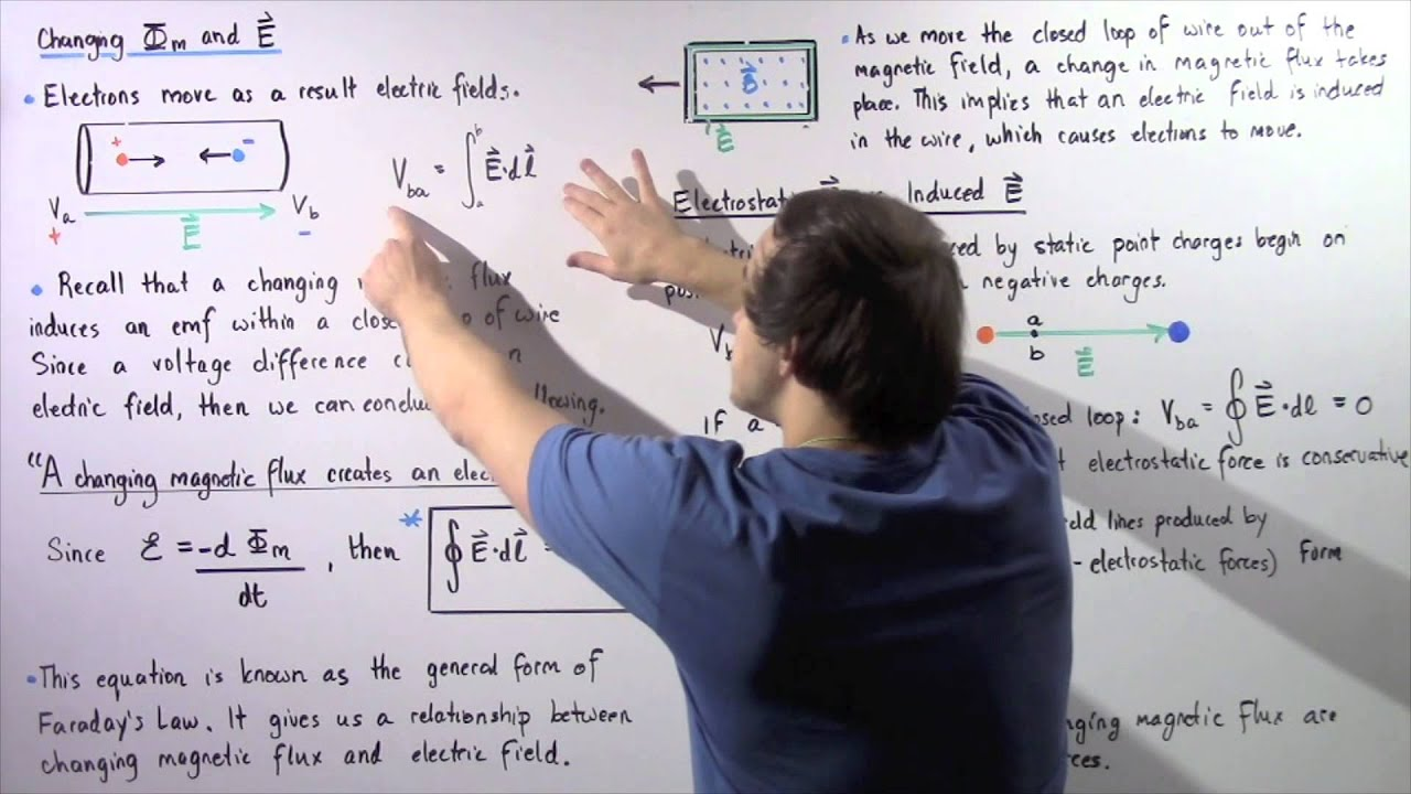 Changing Magnetic Flux Produces Electric Field - YouTube
