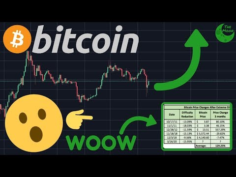 THIS BITCOIN DATA PREDICTS THE BTC PRICE!! | 3,300,000 Unemployment Claims!!!