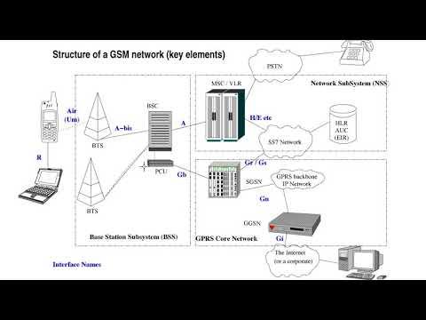 GSM структурная схема, принцип работы