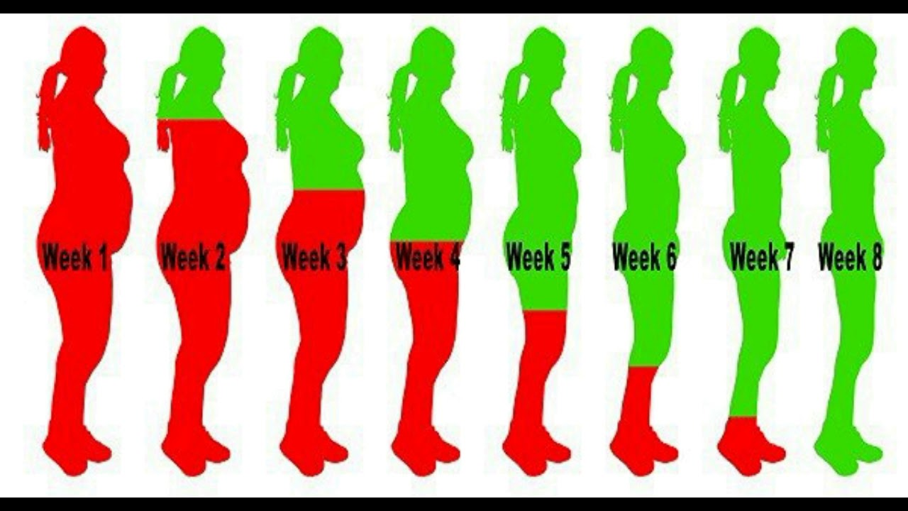 How to lose weight quickly in 5 days