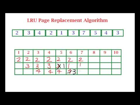 LRU (Least Recently Used) Page Replacement Algorithm