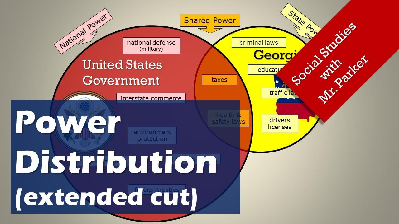 Power Distribution Unitary Confederation And Federal