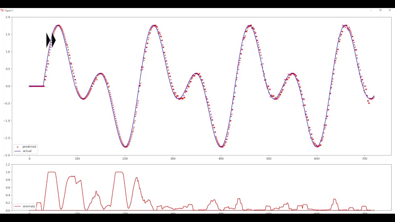 Machine Learning: Anomaliedetektion / Predictive Maintenance