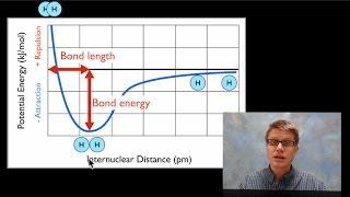 Lien de la Longueur et de l'Énergie de liaison