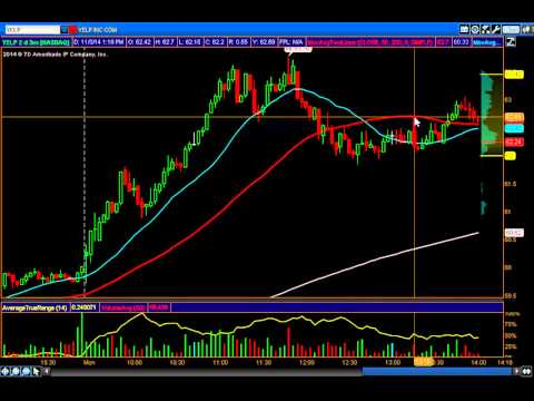 YELP two trades once huge winner and small loser 11/3/14