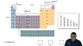 Fe 2P Core Level | Asdela