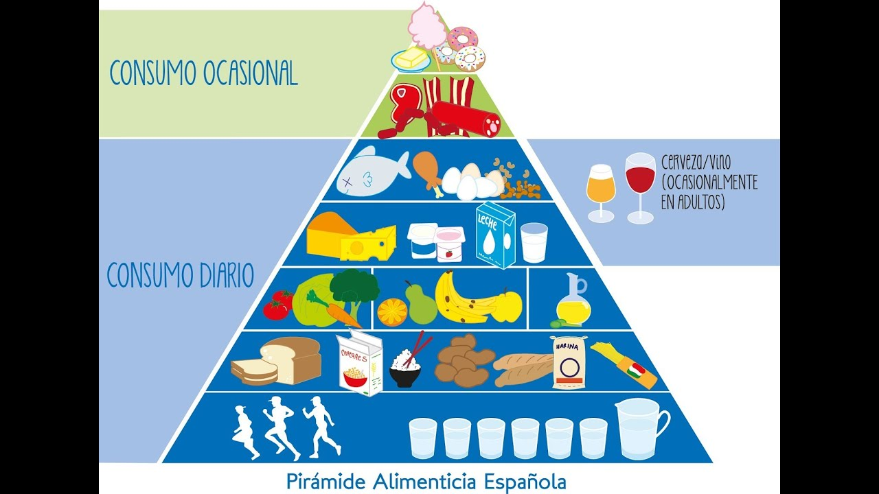 La Piramide Alimenticia - YouTube