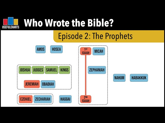 Who Wrote the Bible? Episode 2: The Prophets