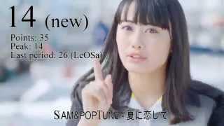 JaKoFePoG Chart - a chart Japanese and Korean female pop groups. Ja...