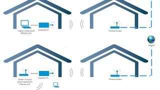 Raspberry Pi - Share wifi internet to ethernet port