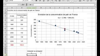 Courbe de tendance, interpolation, extrapolation