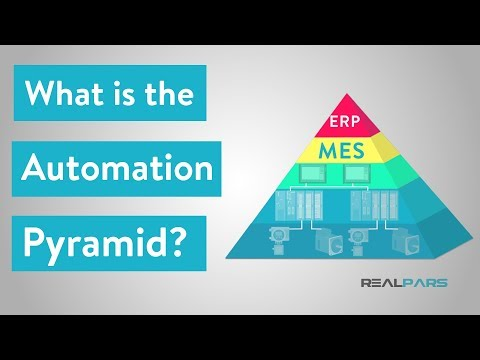 What is the Automation Pyramid?