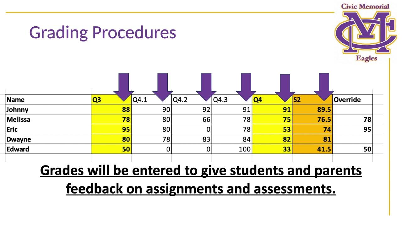 grading procedures for covid civic memorial high school grading procedures for covid civic