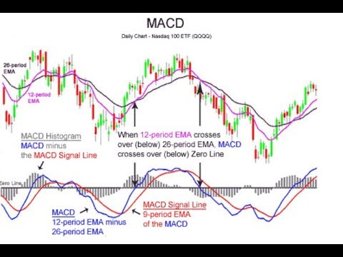 Another MACD Webinar - Lets Go Step by Step