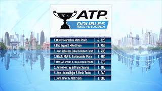 ATP Rankings Update 7 May 2018