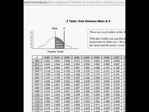 Proportions and the Normal Distribution