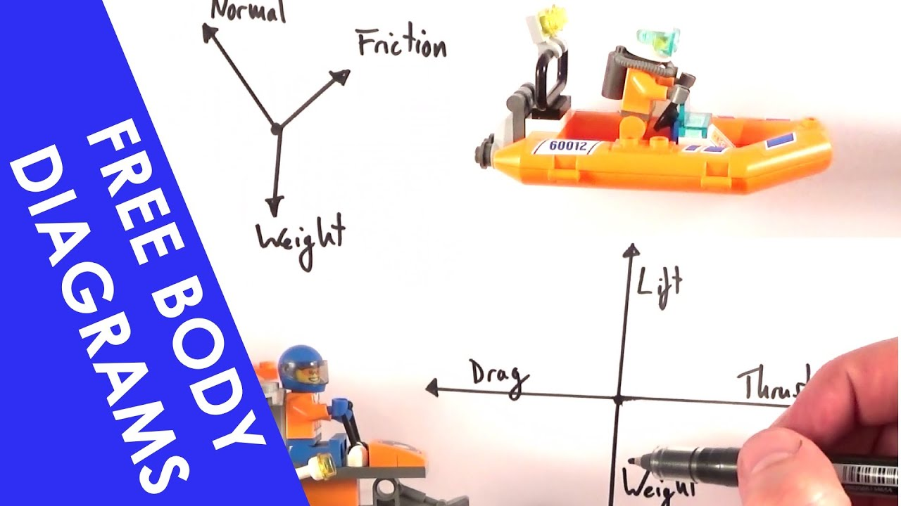 A Level Physics Free Body Diagrams And Objects On An Inclined