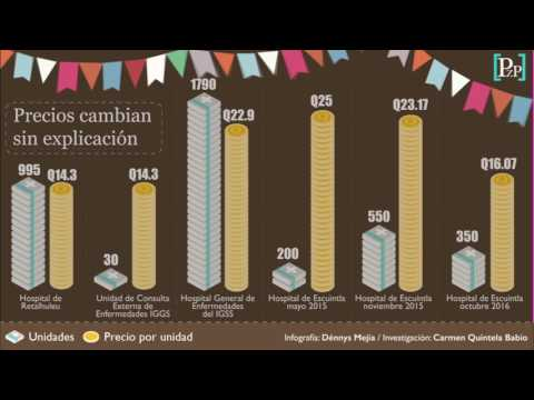 Variación de precios inexplicable en medicamentos