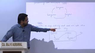 Kaizen Costing by CA Raj K Agrawal