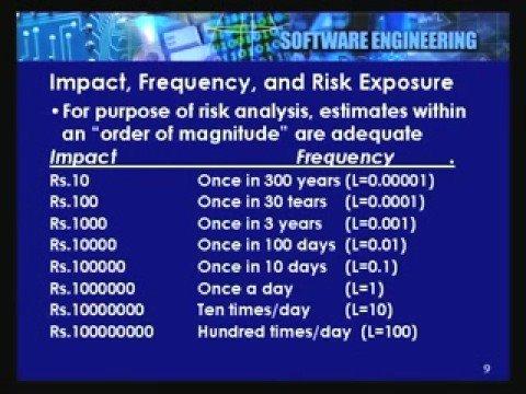 Lecture - 38 Project Risk Management