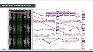 Scanning for the 3 Bar Play while Trading less than ONE Hour a Day!!
