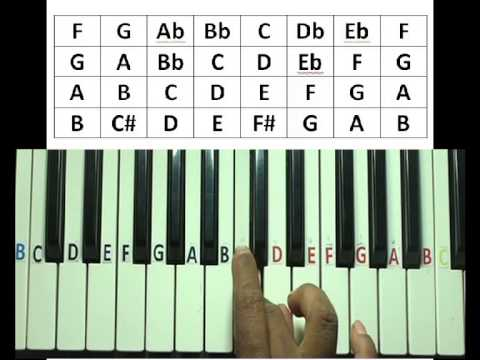 major and minor scales in keyboard pdf