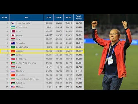 🛑Việt Nam được AFC tăng số điểm kỷ lục bỏ xa Thái Lan và Trung Quốc trên BXH