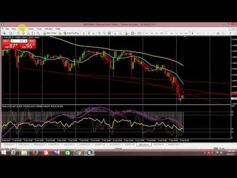 FUNDAMENTAL AND TECHNICAL ANALYSIS USING ECONOMIC CALENDAR , SUPPORT AND RESISTANCE