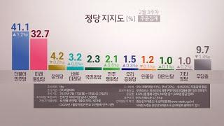 """보수통합 후 첫 조사…""""민주 41.1%, 통합당 32.…"""