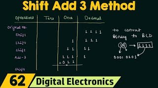 Shift Add 3 Method | Simple method for Binary to BCD conversion