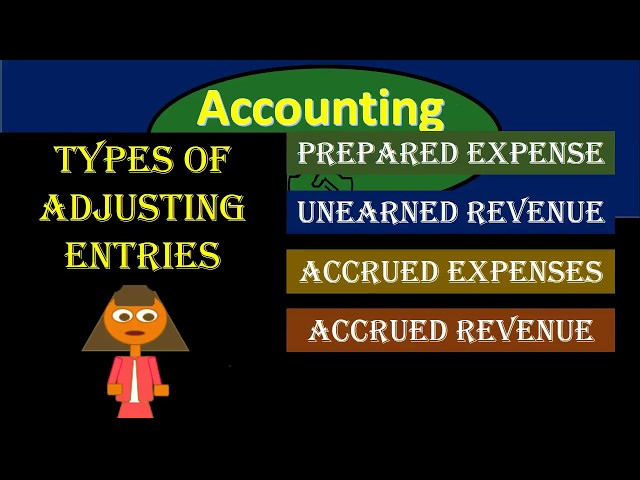 Types of Adjusting Journal Entries – Adjusting Journal Entry - Financial Accounting 300