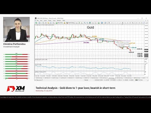 Technical Analysis: 18/07/2018 - Gold dives to 1-year lows; bearish in short-term