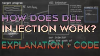 Dll Injection Explained (how it works + source code)