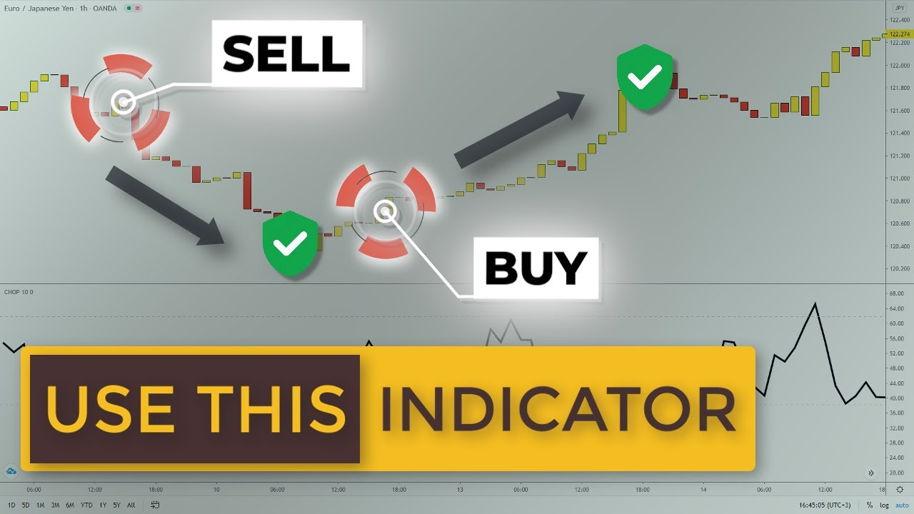 Secret Swing Trading Indicator To Avoid Ranges Choppiness Index