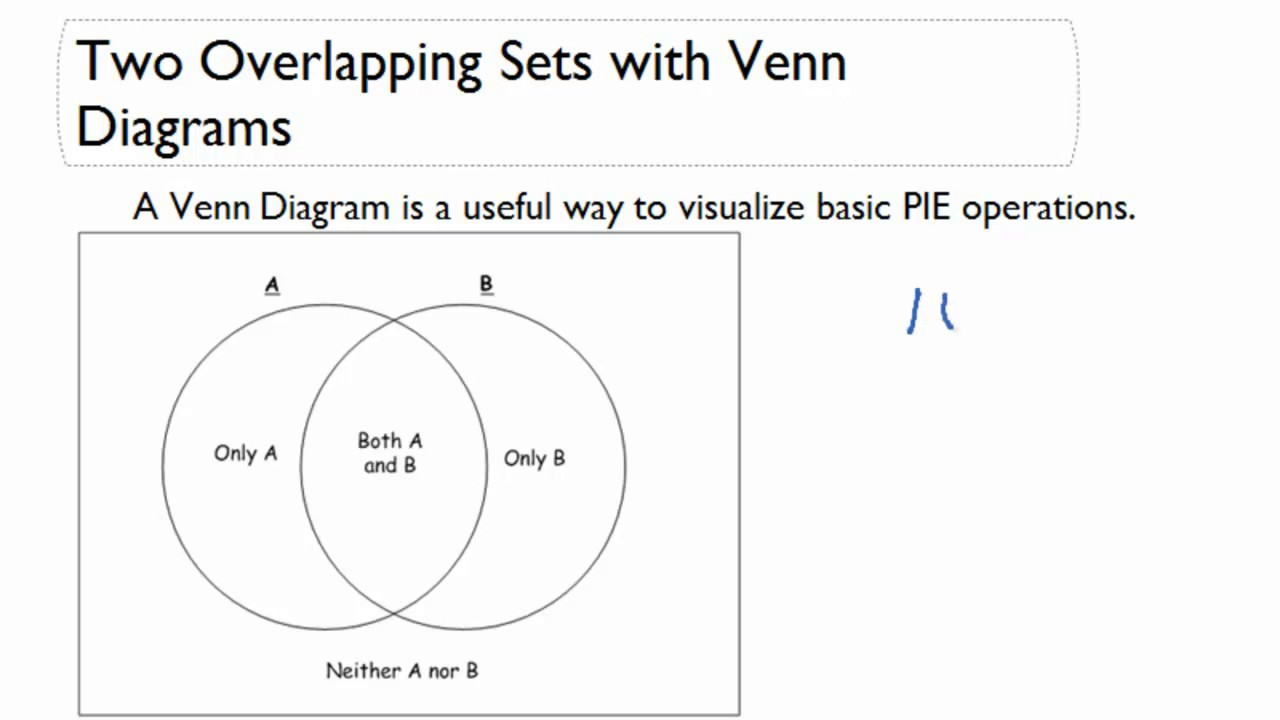 Two overlapping sets with venn diagrams youtube pooptronica Choice Image