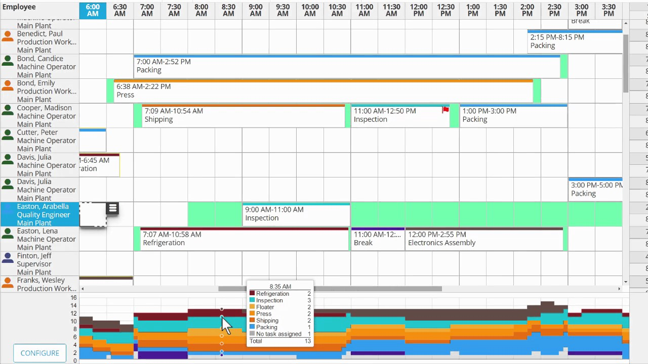 Shift Scheduling for Manufacturing, Production, and Plant