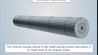Torsion In Circular Shafts - Magic Marks