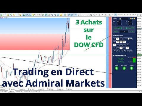 Trader les options en cfd