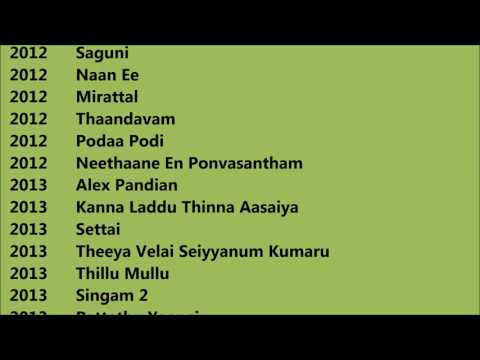 Santhanam Movies List