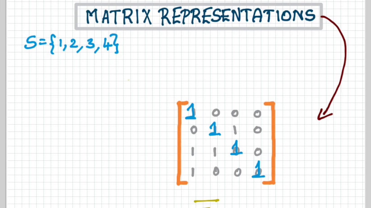 The relation of the matrix to