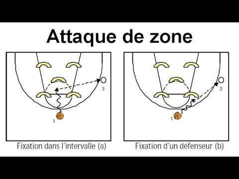 Mise en place d'une attaque de zone (Exercices, jeu réduit, 5c5)