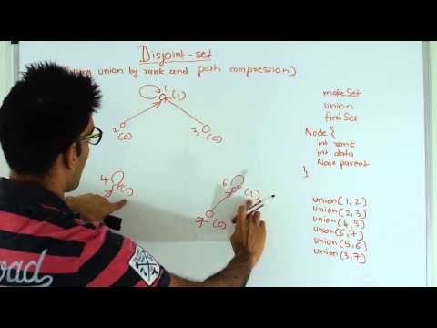Disjoint Sets using union by rank and path compression Graph Algorithm