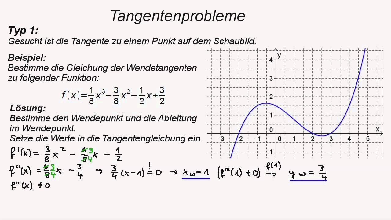 Tangentengleichung Teil 1: Berührpunkt gegeben / hier: Wendepunkt ...