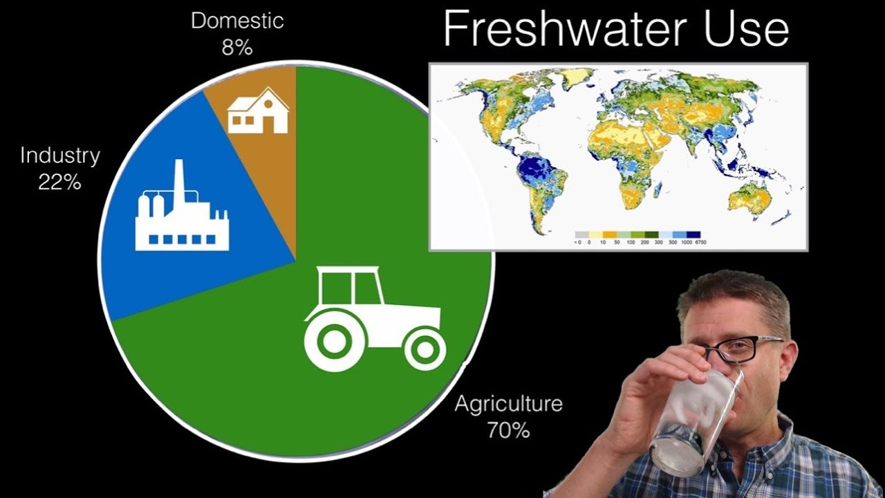 Water Resources