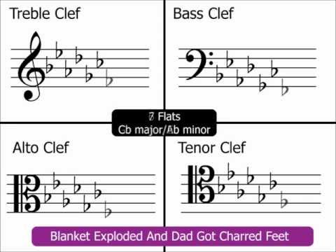 Key Signatures: Part 3 (Layout of all Keys on Treble, Bass, Alto & Tenor Clefs)